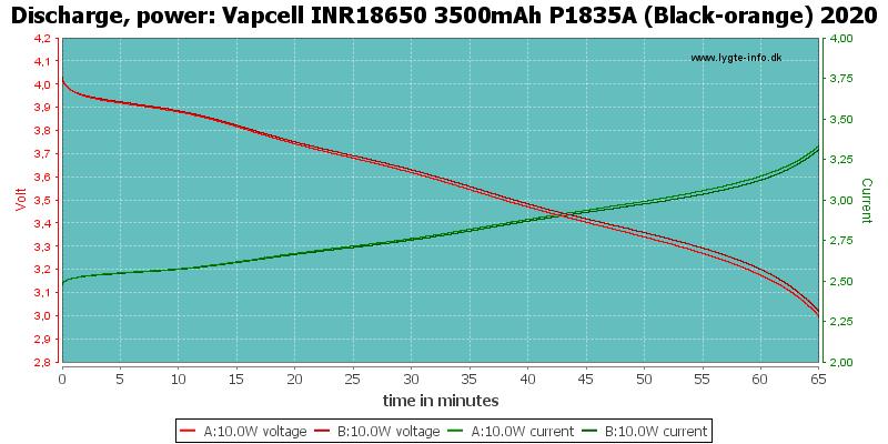 Vapcell%20INR18650%203500mAh%20P1835A%20(Black-orange)%202020-PowerLoadTime