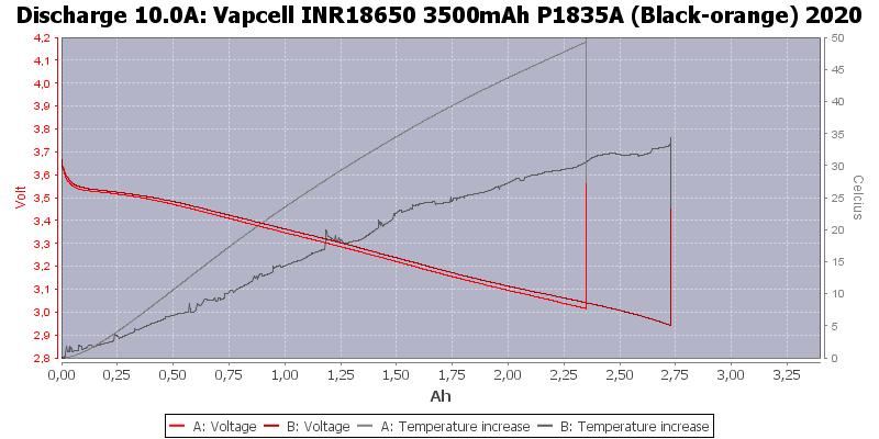 Vapcell%20INR18650%203500mAh%20P1835A%20(Black-orange)%202020-Temp-10.0