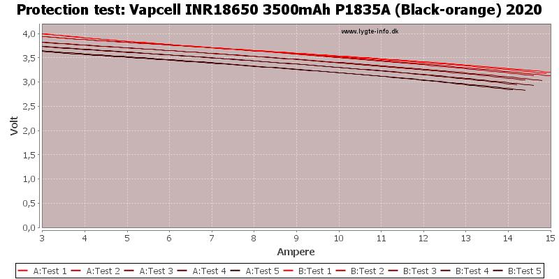 Vapcell%20INR18650%203500mAh%20P1835A%20(Black-orange)%202020-TripCurrent