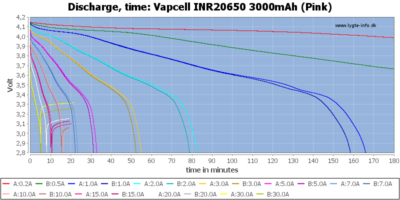 Vapcell%20INR20650%203000mAh%20(Pink)-CapacityTime