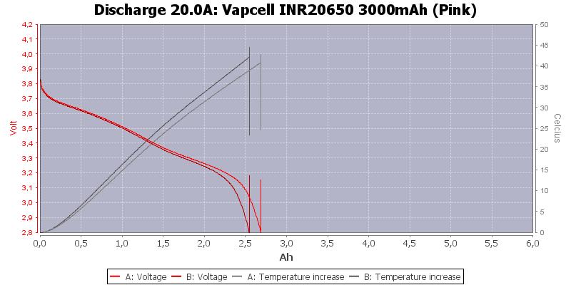 Vapcell%20INR20650%203000mAh%20(Pink)-Temp-20.0