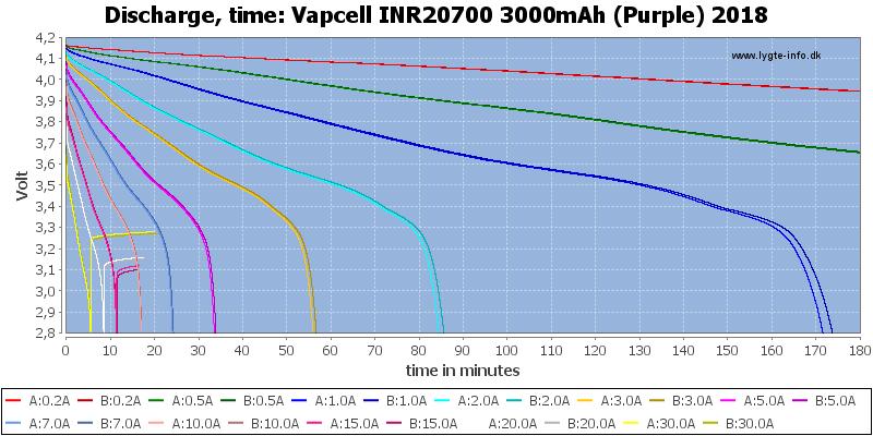 Vapcell%20INR20700%203000mAh%20(Purple)%202018-CapacityTime