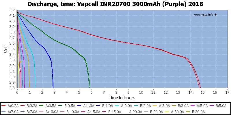 Vapcell%20INR20700%203000mAh%20(Purple)%202018-CapacityTimeHours