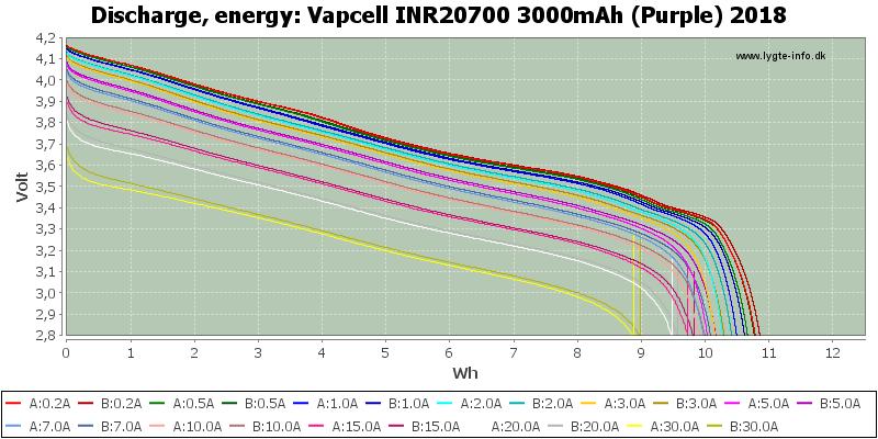 Vapcell%20INR20700%203000mAh%20(Purple)%202018-Energy