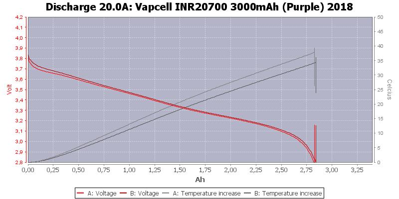 Vapcell%20INR20700%203000mAh%20(Purple)%202018-Temp-20.0