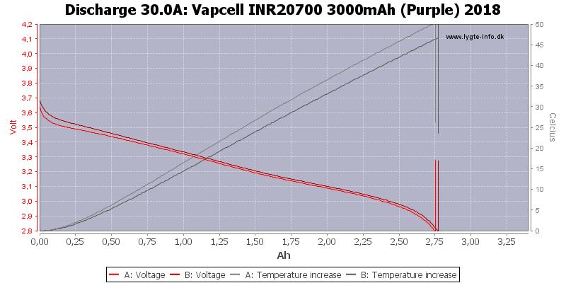Vapcell%20INR20700%203000mAh%20(Purple)%202018-Temp-30.0