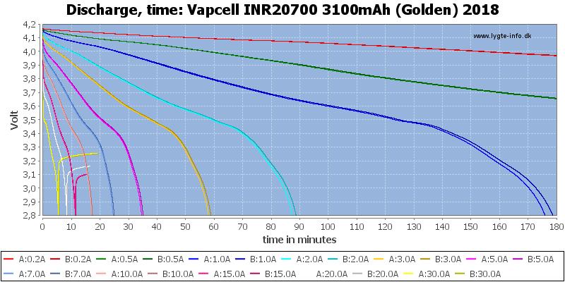 Vapcell%20INR20700%203100mAh%20(Golden)%202018-CapacityTime