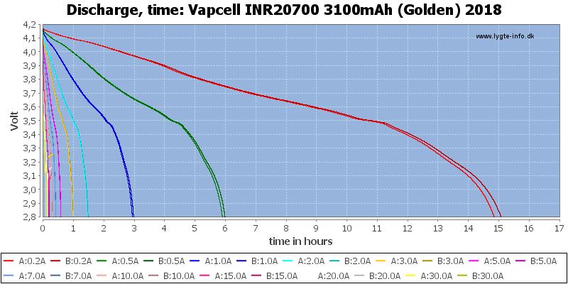 Vapcell%20INR20700%203100mAh%20(Golden)%202018-CapacityTimeHours