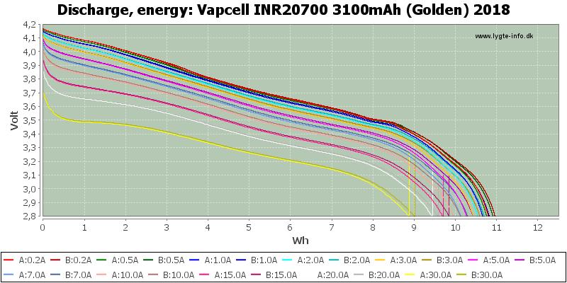 Vapcell%20INR20700%203100mAh%20(Golden)%202018-Energy