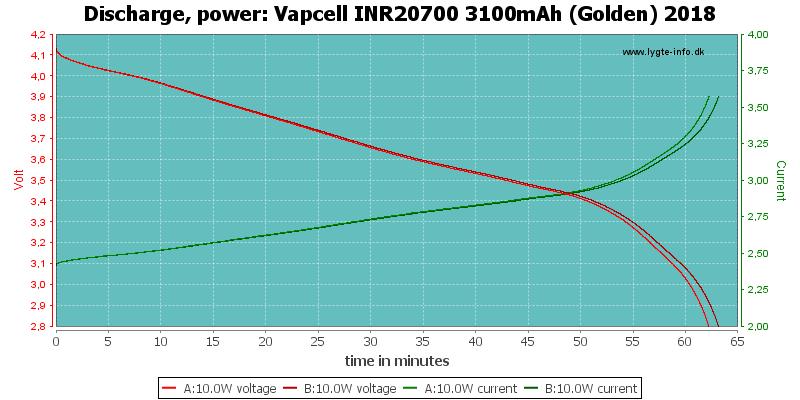 Vapcell%20INR20700%203100mAh%20(Golden)%202018-PowerLoadTime