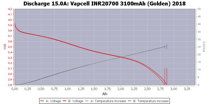 Vapcell%20INR20700%203100mAh%20(Golden)%202018-Temp-15.0