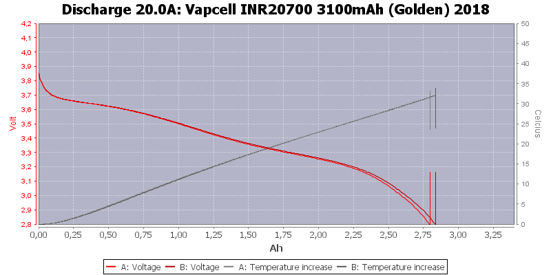 Vapcell%20INR20700%203100mAh%20(Golden)%202018-Temp-20.0