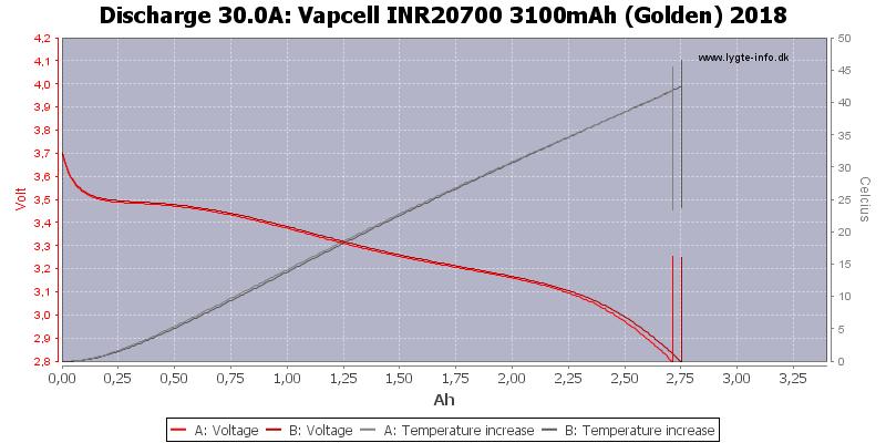 Vapcell%20INR20700%203100mAh%20(Golden)%202018-Temp-30.0