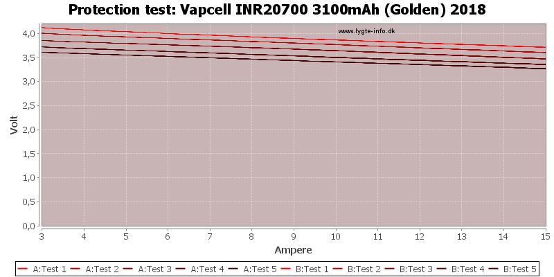 Vapcell%20INR20700%203100mAh%20(Golden)%202018-TripCurrent