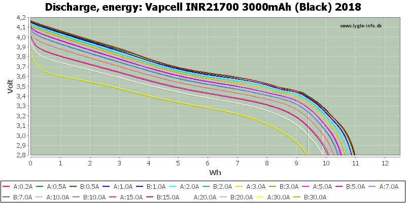 Vapcell%20INR21700%203000mAh%20(Black)%202018-Energy
