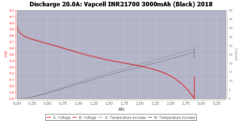 Vapcell%20INR21700%203000mAh%20(Black)%202018-Temp-20.0