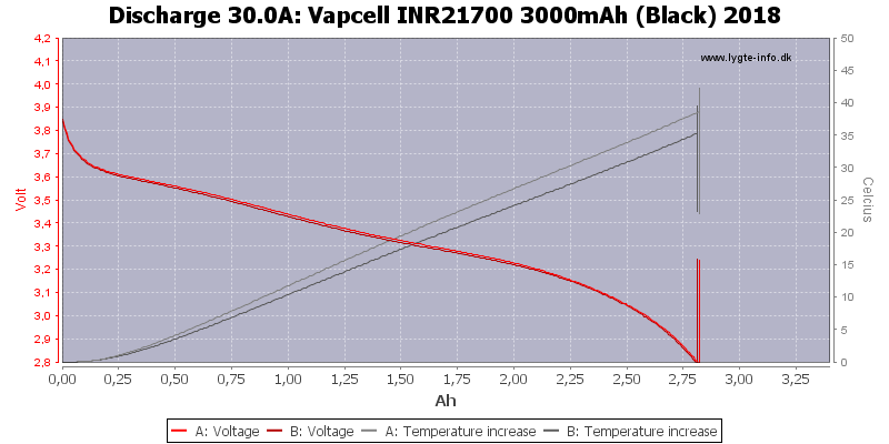 Vapcell%20INR21700%203000mAh%20(Black)%202018-Temp-30.0