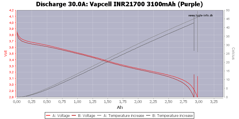 Vapcell%20INR21700%203100mAh%20(Purple)-Temp-30.0