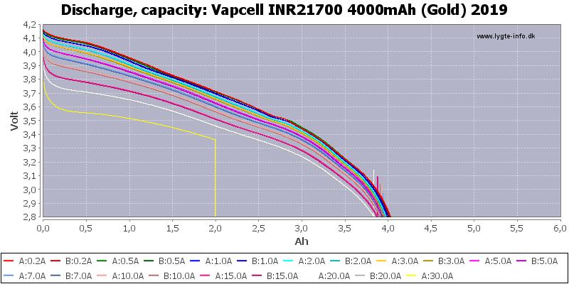 Vapcell%20INR21700%204000mAh%20(Gold)%202019-Capacity