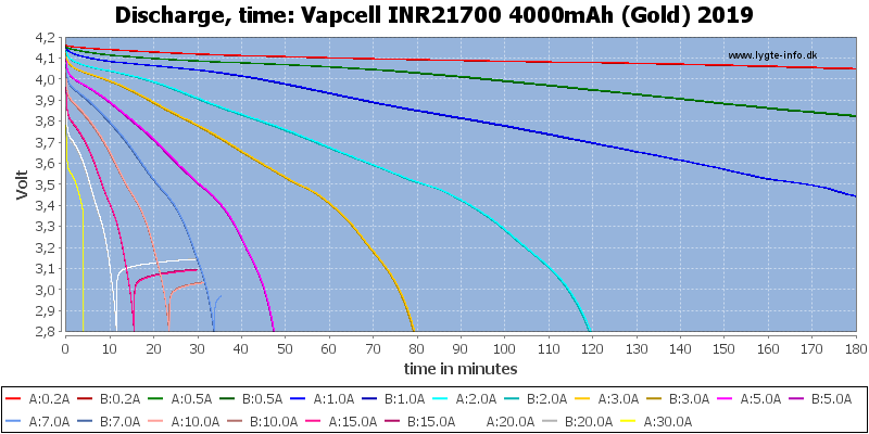 Vapcell%20INR21700%204000mAh%20(Gold)%202019-CapacityTime