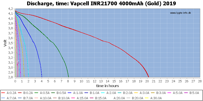 Vapcell%20INR21700%204000mAh%20(Gold)%202019-CapacityTimeHours