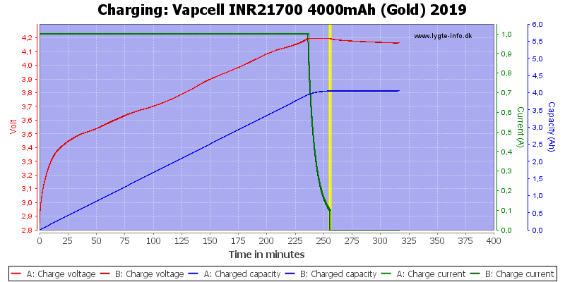 Vapcell%20INR21700%204000mAh%20(Gold)%202019-Charge