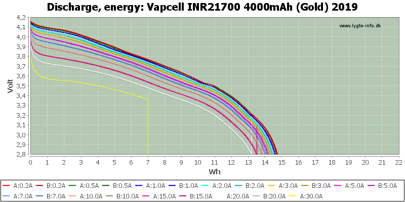 Vapcell%20INR21700%204000mAh%20(Gold)%202019-Energy