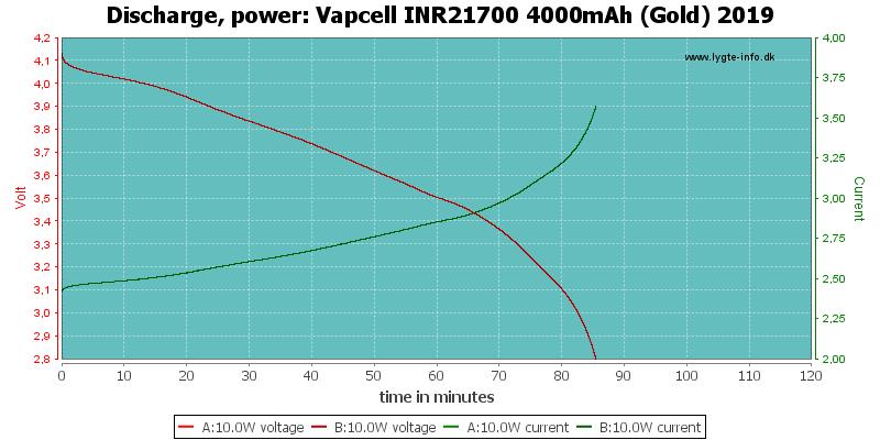 Vapcell%20INR21700%204000mAh%20(Gold)%202019-PowerLoadTime
