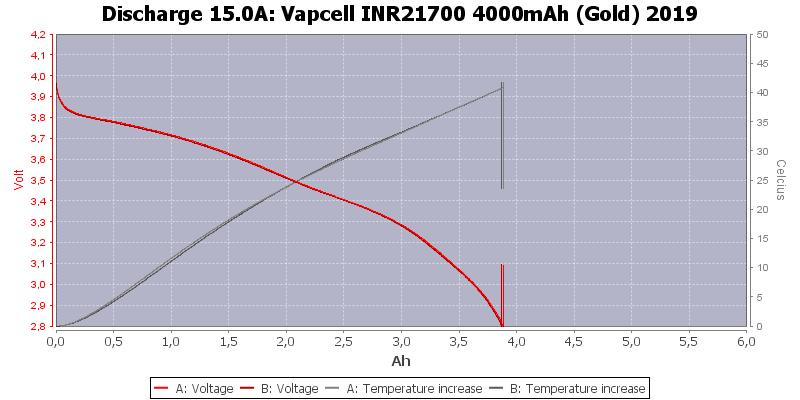 Vapcell%20INR21700%204000mAh%20(Gold)%202019-Temp-15.0