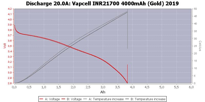 Vapcell%20INR21700%204000mAh%20(Gold)%202019-Temp-20.0
