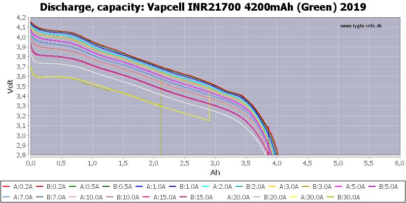 Vapcell%20INR21700%204200mAh%20(Green)%202019-Capacity