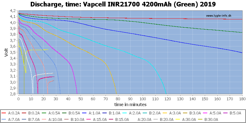 Vapcell%20INR21700%204200mAh%20(Green)%202019-CapacityTime