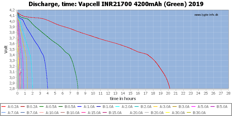Vapcell%20INR21700%204200mAh%20(Green)%202019-CapacityTimeHours