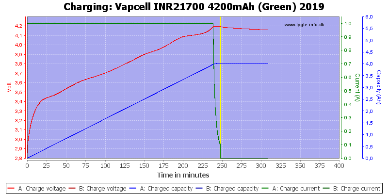 Vapcell%20INR21700%204200mAh%20(Green)%202019-Charge