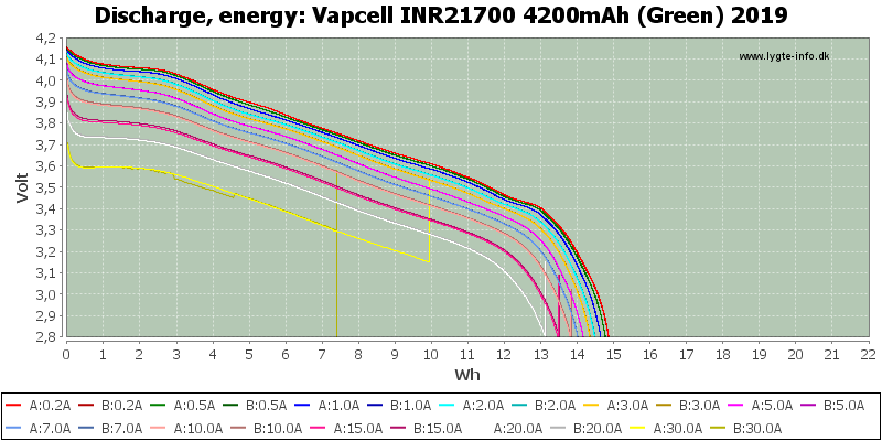 Vapcell%20INR21700%204200mAh%20(Green)%202019-Energy