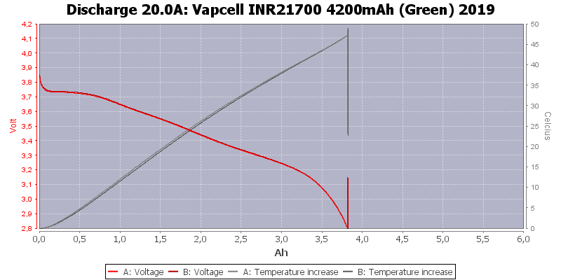 Vapcell%20INR21700%204200mAh%20(Green)%202019-Temp-20.0