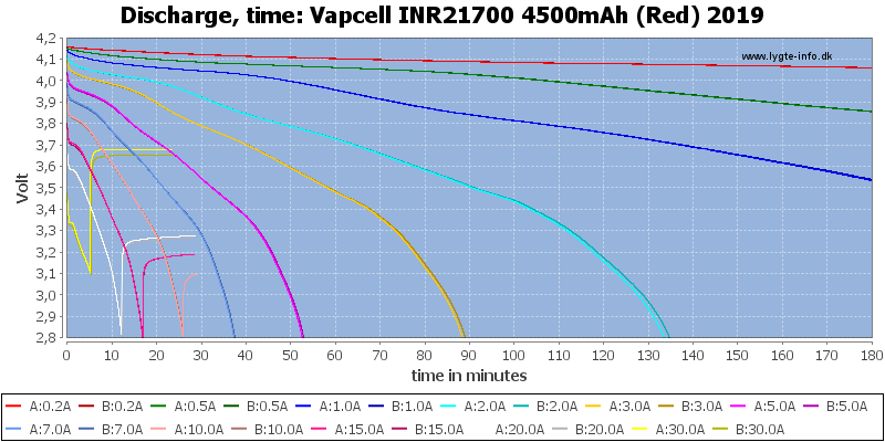 Vapcell%20INR21700%204500mAh%20(Red)%202019-CapacityTime