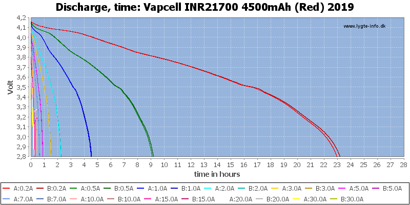 Vapcell%20INR21700%204500mAh%20(Red)%202019-CapacityTimeHours