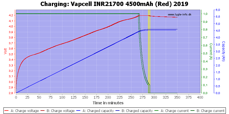 Vapcell%20INR21700%204500mAh%20(Red)%202019-Charge