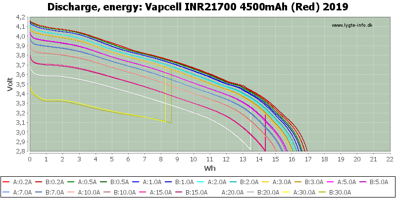 Vapcell%20INR21700%204500mAh%20(Red)%202019-Energy