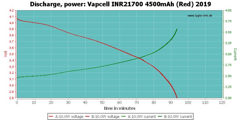 Vapcell%20INR21700%204500mAh%20(Red)%202019-PowerLoadTime