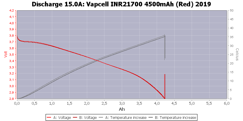 Vapcell%20INR21700%204500mAh%20(Red)%202019-Temp-15.0