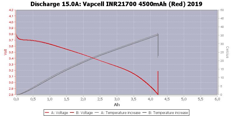 Vapcell%20INR21700%204500mAh%20(Red)%202019-Temp-15.0