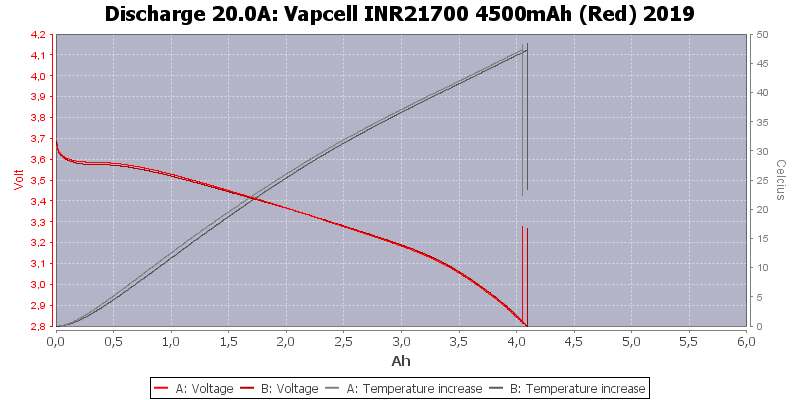 Vapcell%20INR21700%204500mAh%20(Red)%202019-Temp-20.0