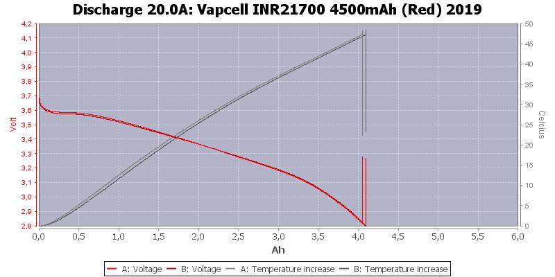 Vapcell%20INR21700%204500mAh%20(Red)%202019-Temp-20.0