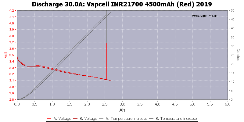 Vapcell%20INR21700%204500mAh%20(Red)%202019-Temp-30.0