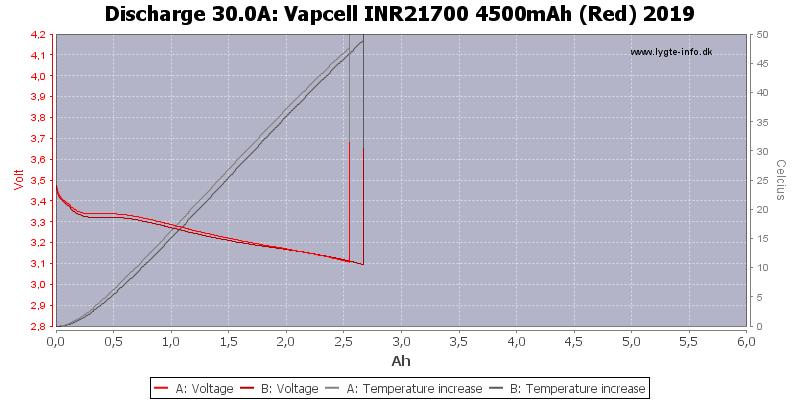 Vapcell%20INR21700%204500mAh%20(Red)%202019-Temp-30.0