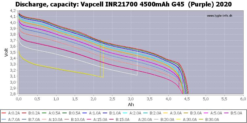 Vapcell%20INR21700%204500mAh%20G45%20%20(Purple)%202020-Capacity