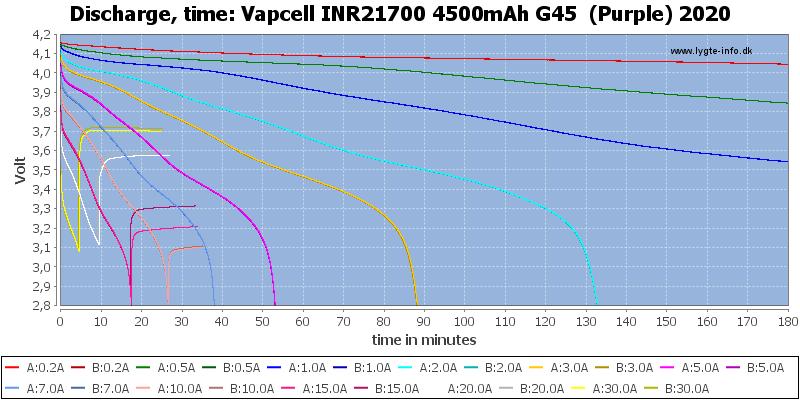 Vapcell%20INR21700%204500mAh%20G45%20%20(Purple)%202020-CapacityTime