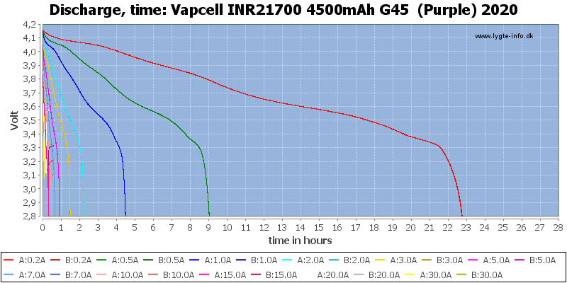 Vapcell%20INR21700%204500mAh%20G45%20%20(Purple)%202020-CapacityTimeHours